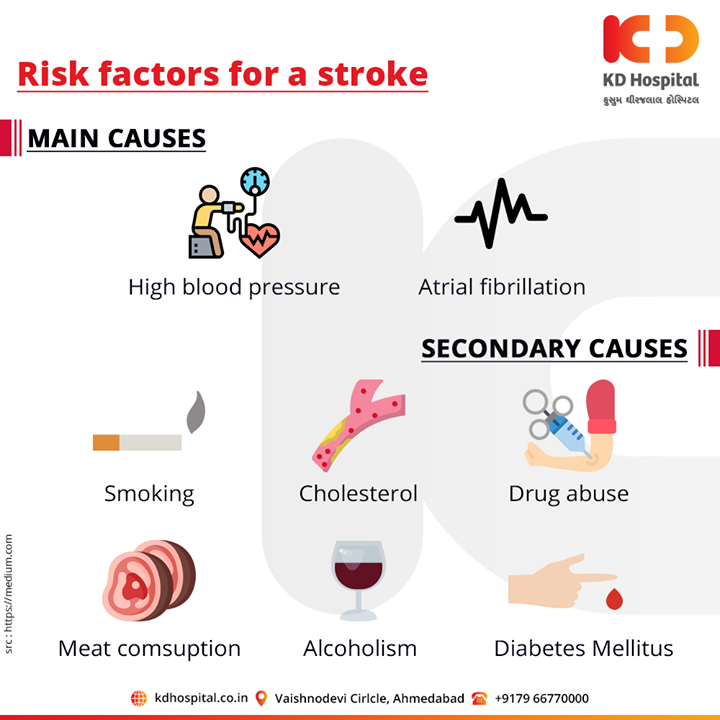 Risk factors for a stroke.  For appointment call: +91 79 6677 0000  #KDHospital #goodhealth #health #wellness #fitness #healthy #healthiswealth #wealth #healthyliving #joy #patientscare #Ahmedabad #Gujarat #India